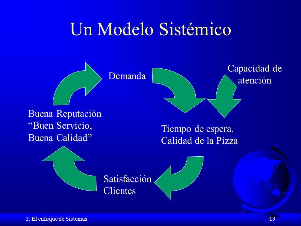 Un Modelo Sistémico Capacidad de atención Demanda