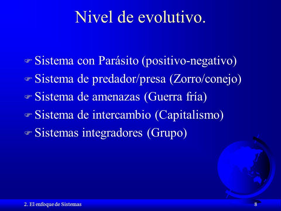Nivel de evolutivo. Sistema con Parásito (positivo-negativo)
