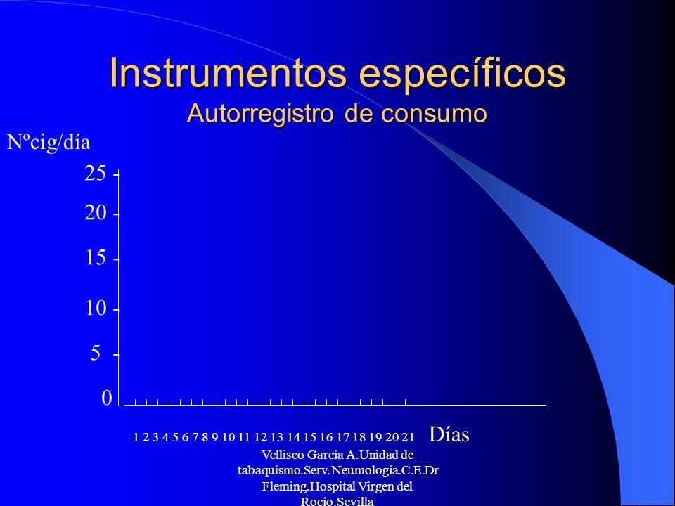 Instrumentos específicos Autorregistro de consumo