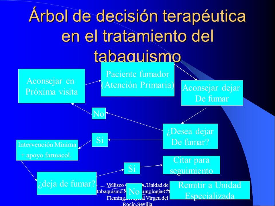 Árbol de decisión terapéutica en el tratamiento del tabaquismo