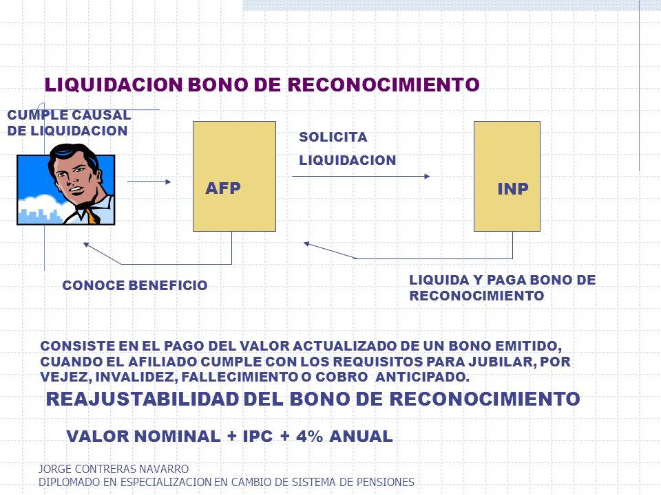 LIQUIDACION BONO DE RECONOCIMIENTO