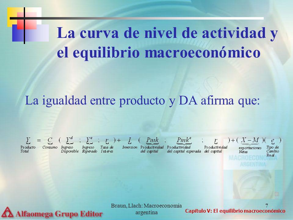 La curva de nivel de actividad y el equilibrio macroeconómico