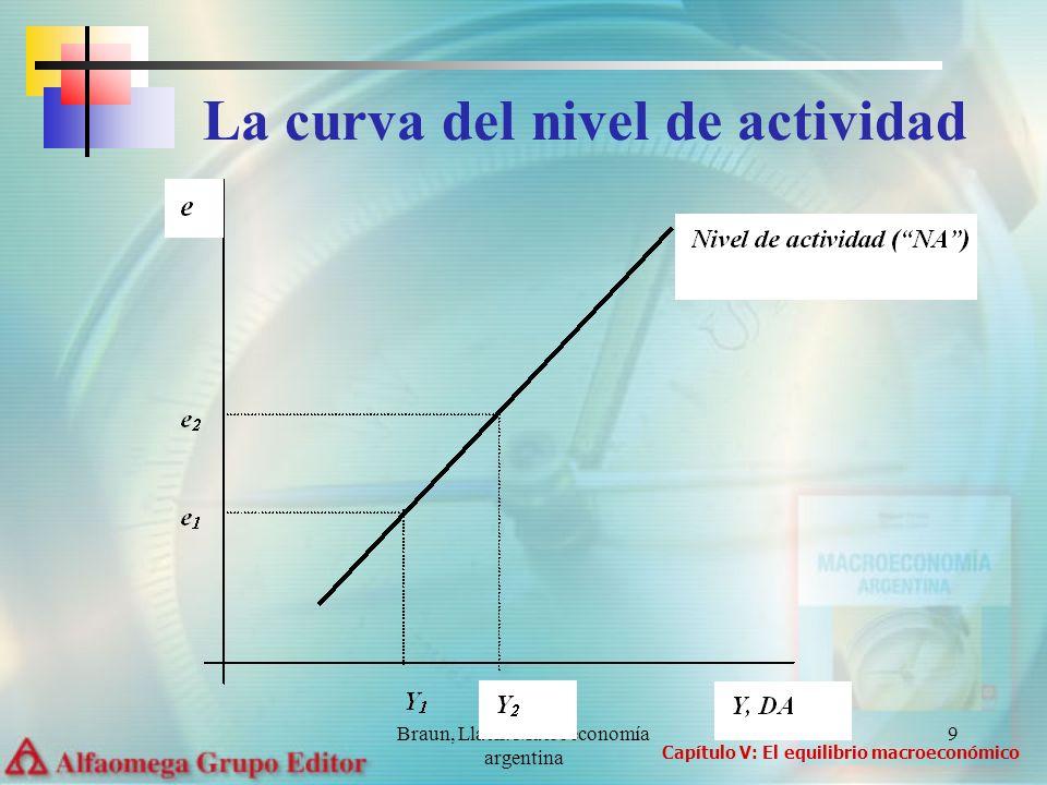 La curva del nivel de actividad