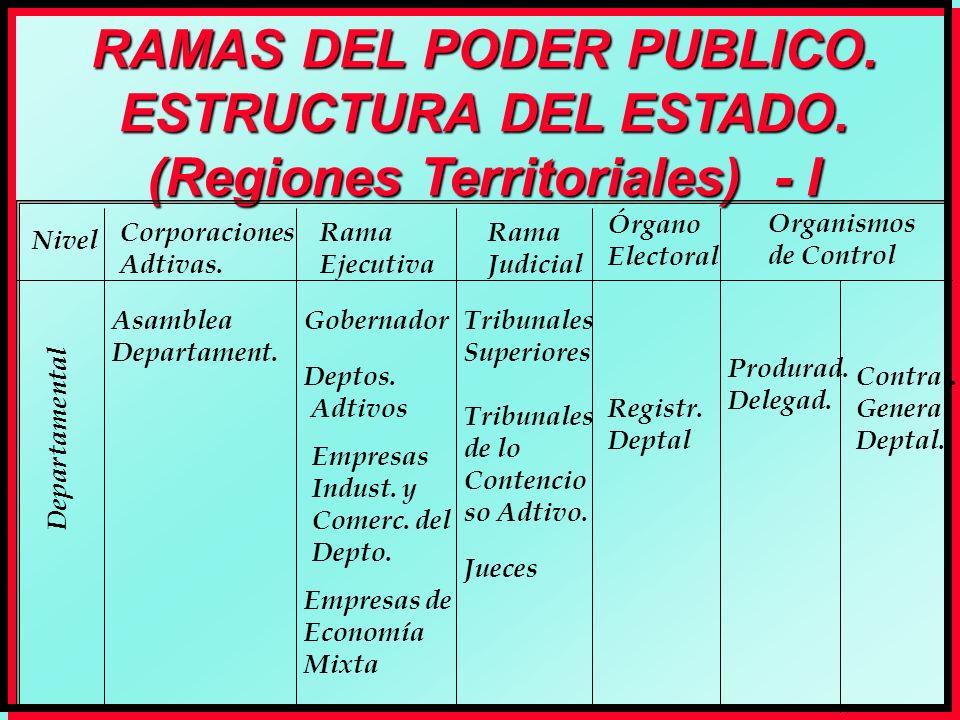 RAMAS DEL PODER PUBLICO. ESTRUCTURA DEL ESTADO.
