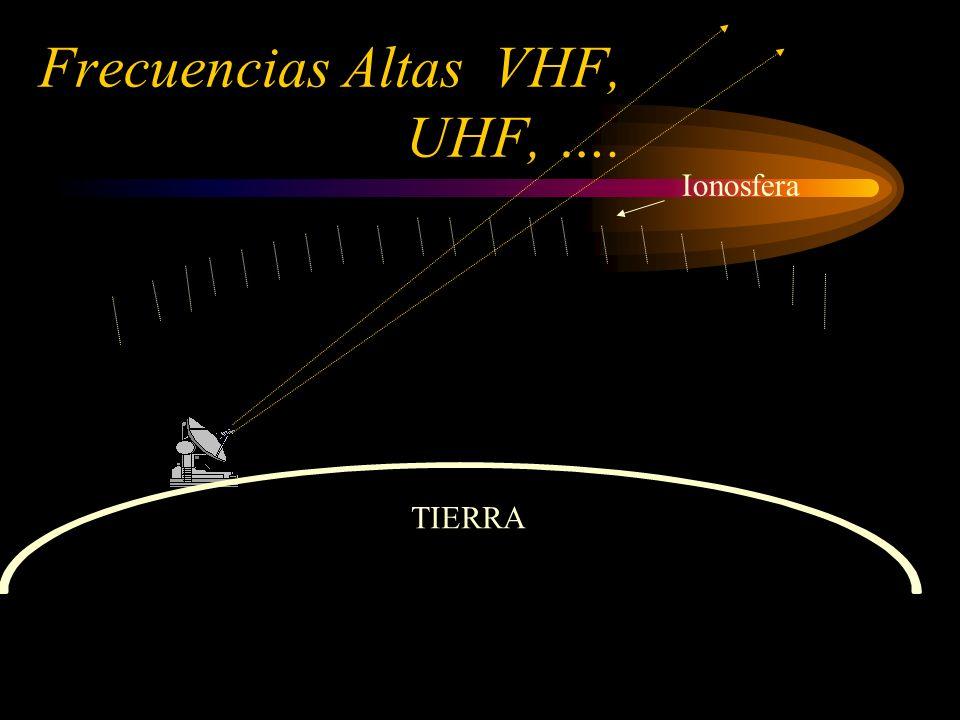 Frecuencias Altas VHF, UHF, ….