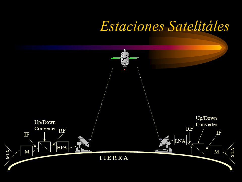 Estaciones Satelitáles