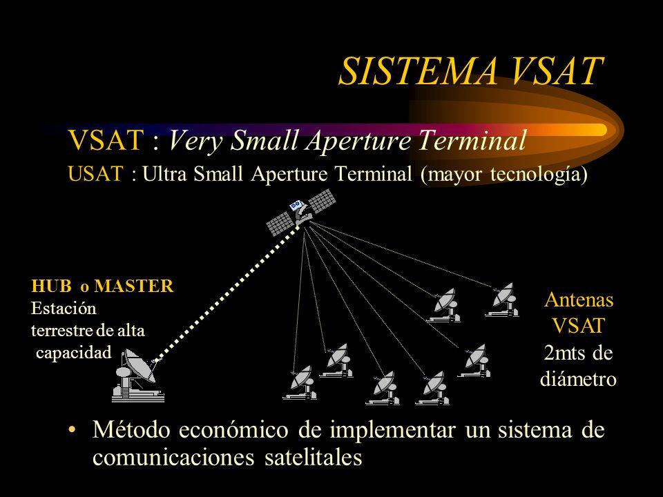 SISTEMA VSAT VSAT : Very Small Aperture Terminal