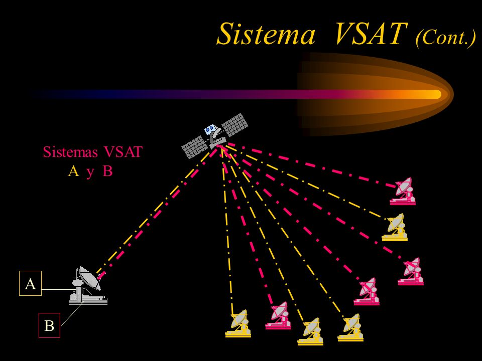 Sistema VSAT (Cont.) Sistemas VSAT A y B compartiendo el hub A B
