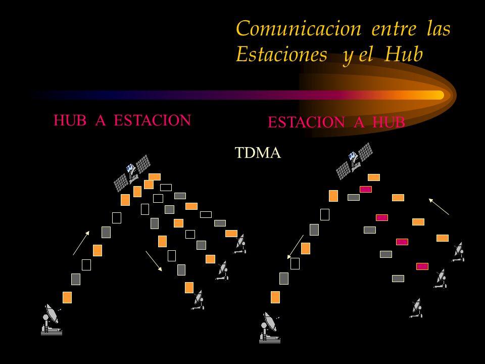 Comunicacion entre las Estaciones y el Hub
