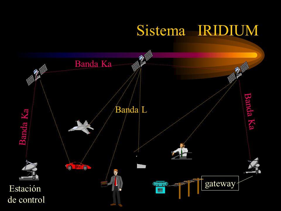 Sistema IRIDIUM Banda Ka Banda Ka Banda L Banda Ka gateway Estación