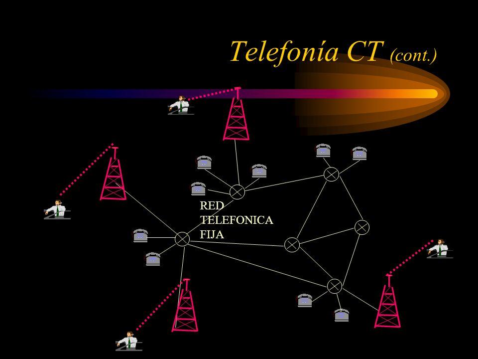 Telefonía CT (cont.) RED TELEFONICA FIJA