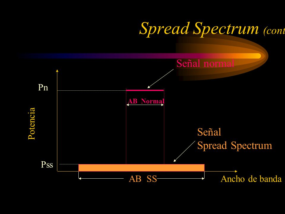 Spread Spectrum (cont.)