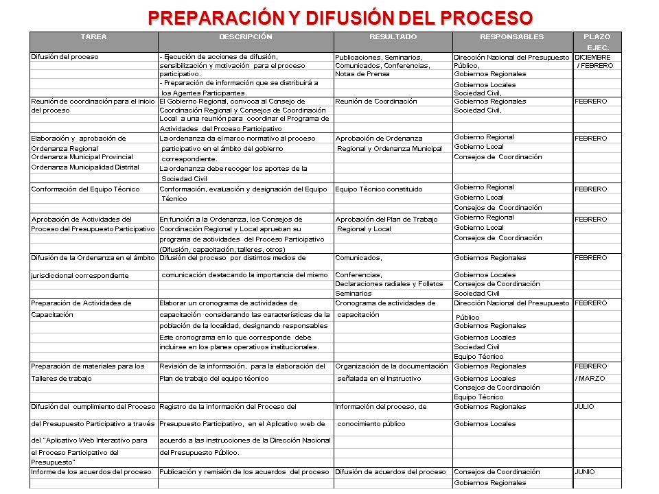 PREPARACIÓN Y DIFUSIÓN DEL PROCESO