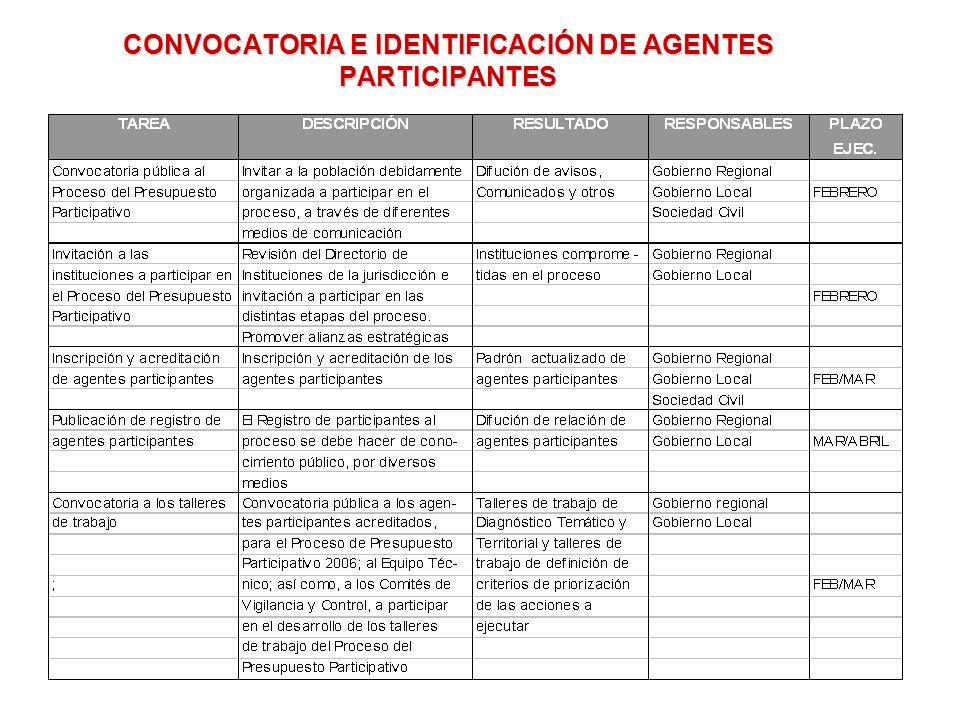 CONVOCATORIA E IDENTIFICACIÓN DE AGENTES PARTICIPANTES