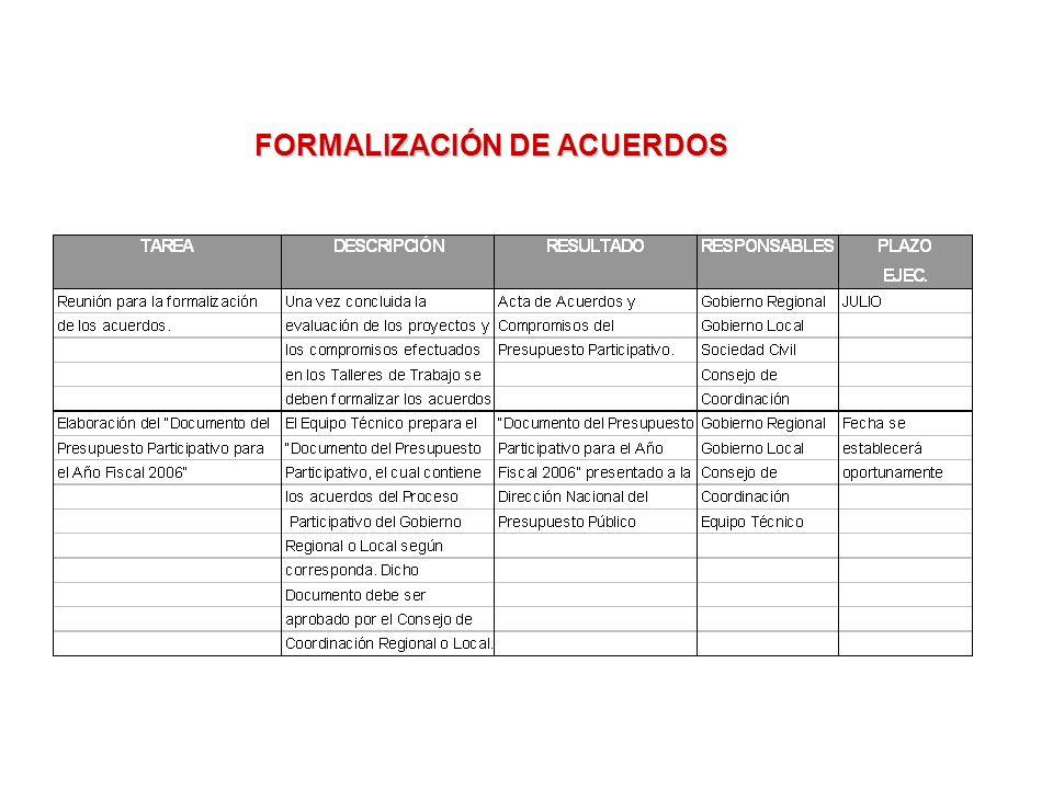 FORMALIZACIÓN DE ACUERDOS