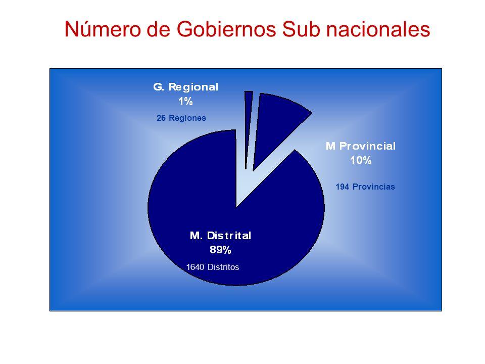 Número de Gobiernos Sub nacionales