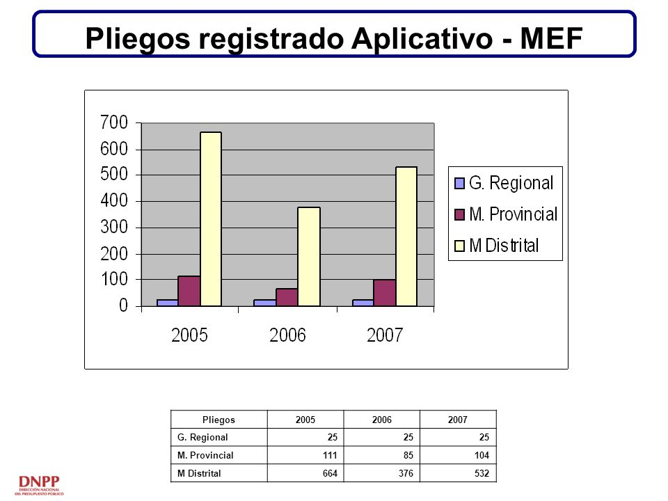 Pliegos registrado Aplicativo - MEF