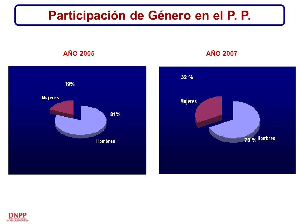 Gobierno Regional Cajamarca - UNC - ASODEL - SER