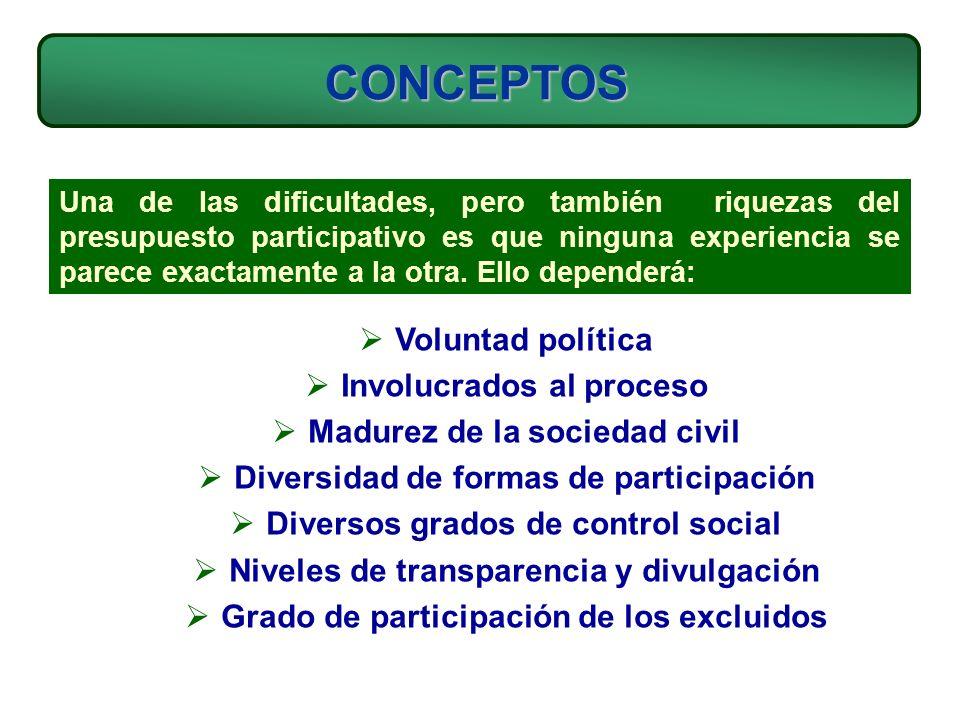 CONCEPTOS Voluntad política Involucrados al proceso