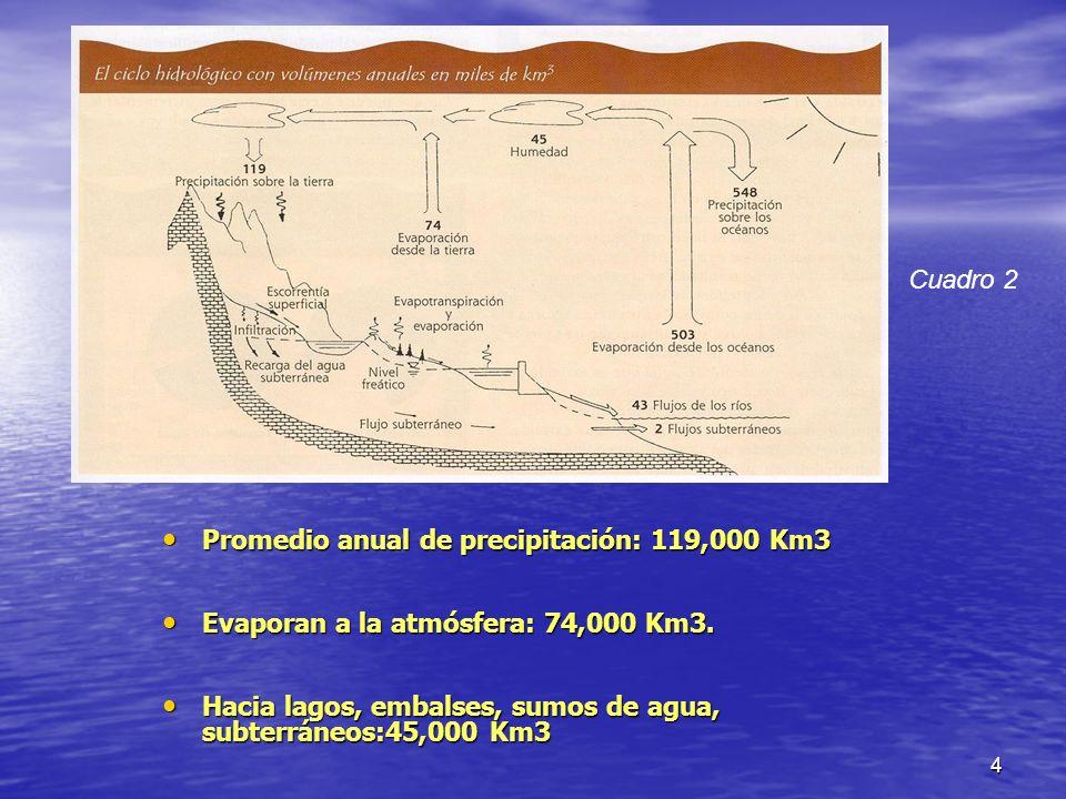 Cuadro 2 Promedio anual de precipitación: 119,000 Km3. Evaporan a la atmósfera: 74,000 Km3.