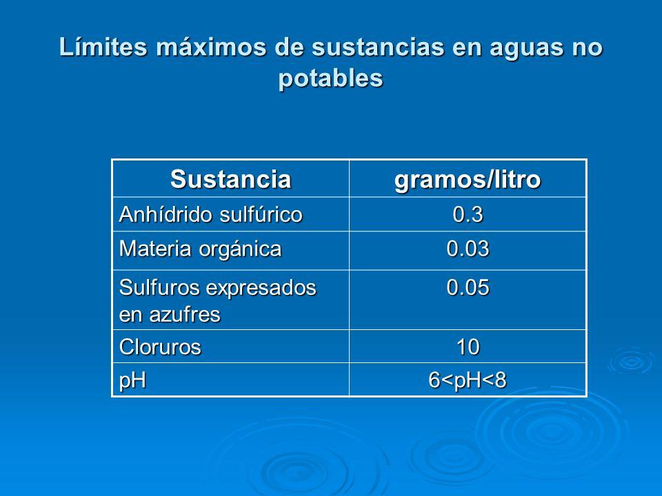 Límites máximos de sustancias en aguas no potables