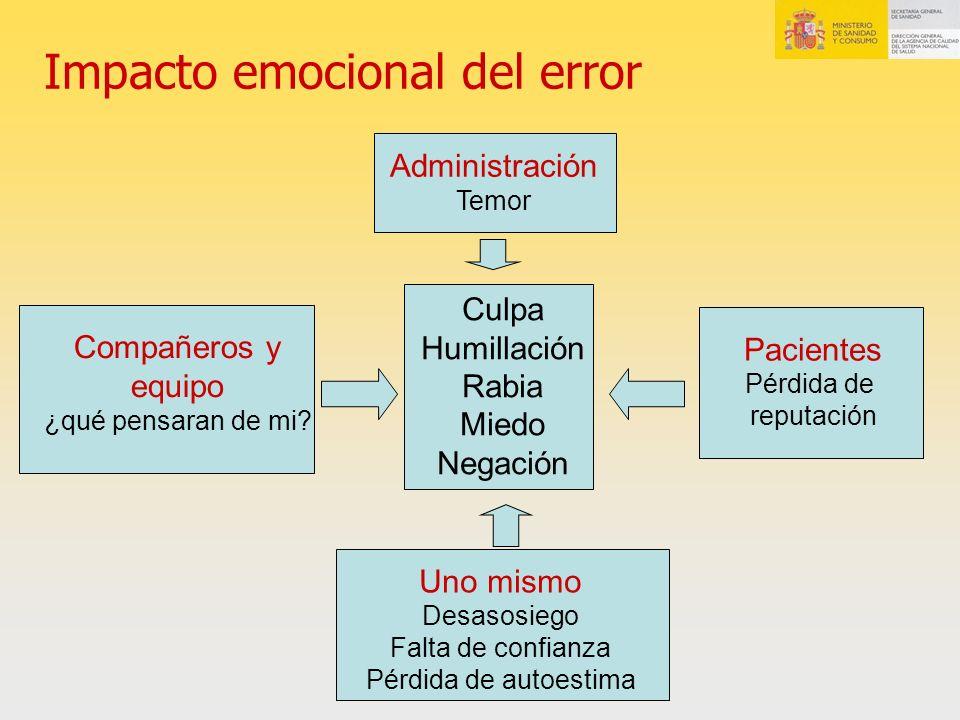 Impacto emocional del error