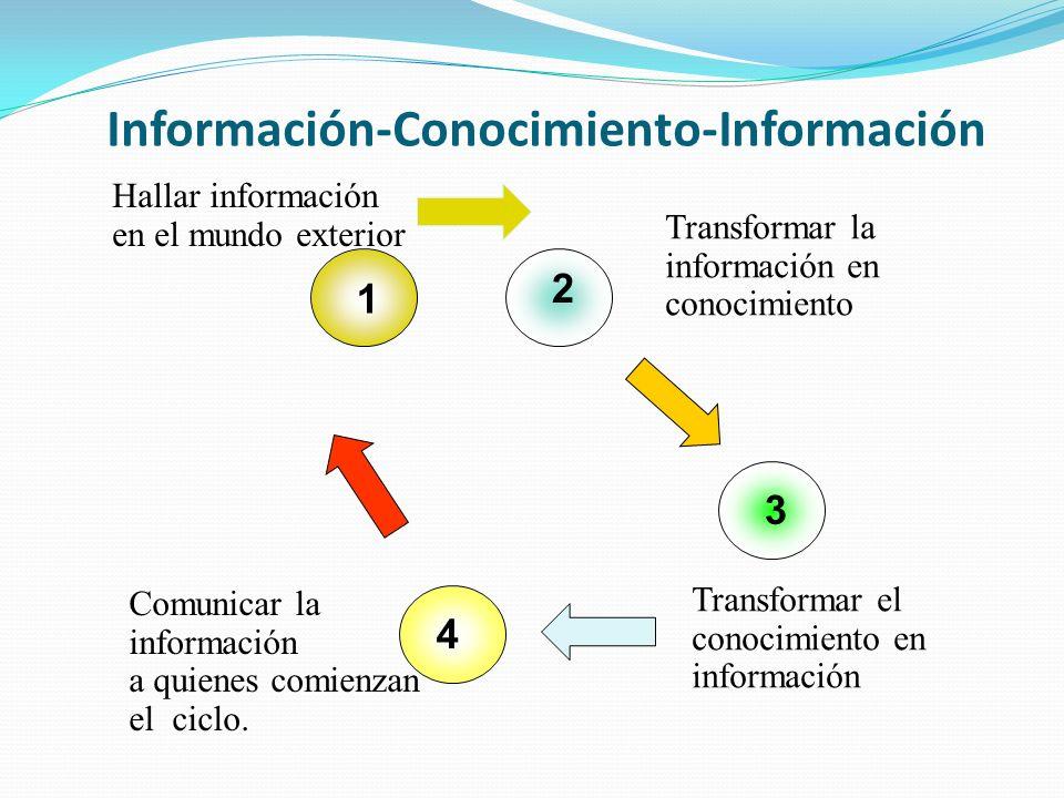 Información-Conocimiento-Información