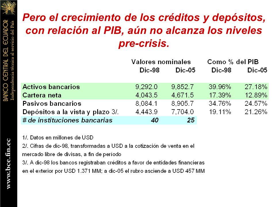 Pero el crecimiento de los créditos y depósitos, con relación al PIB, aún no alcanza los niveles pre-crisis.