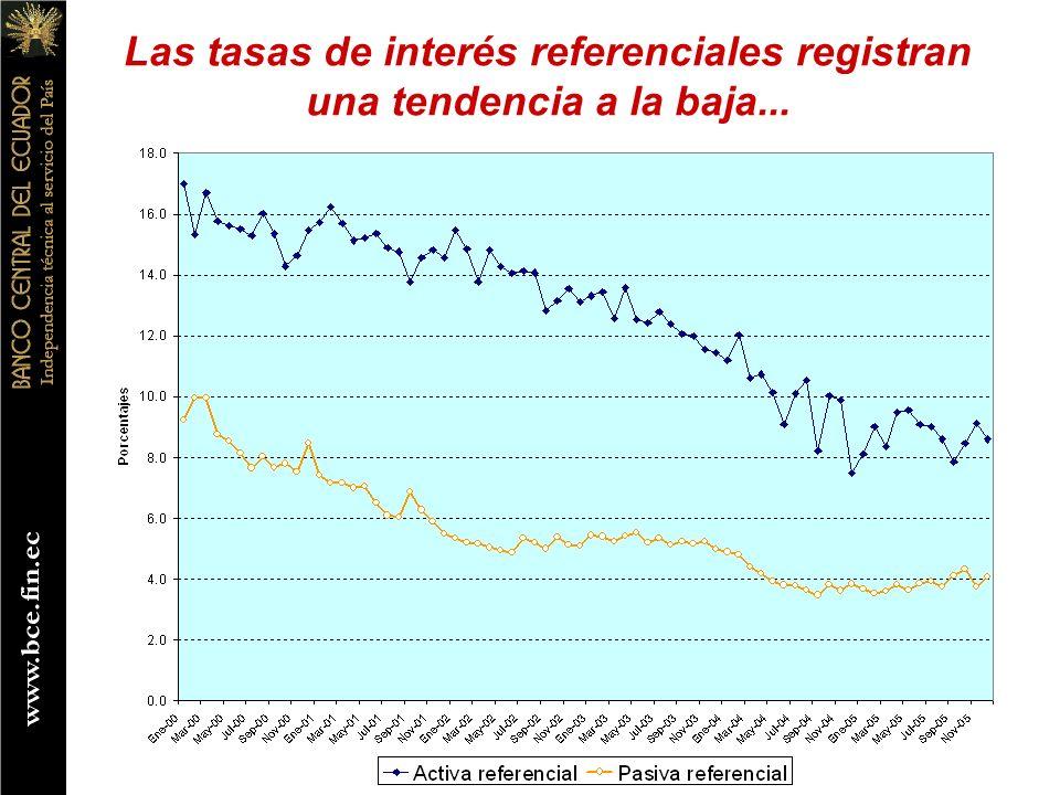 Las tasas de interés referenciales registran una tendencia a la baja...