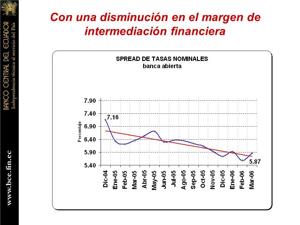 Con una disminución en el margen de intermediación financiera