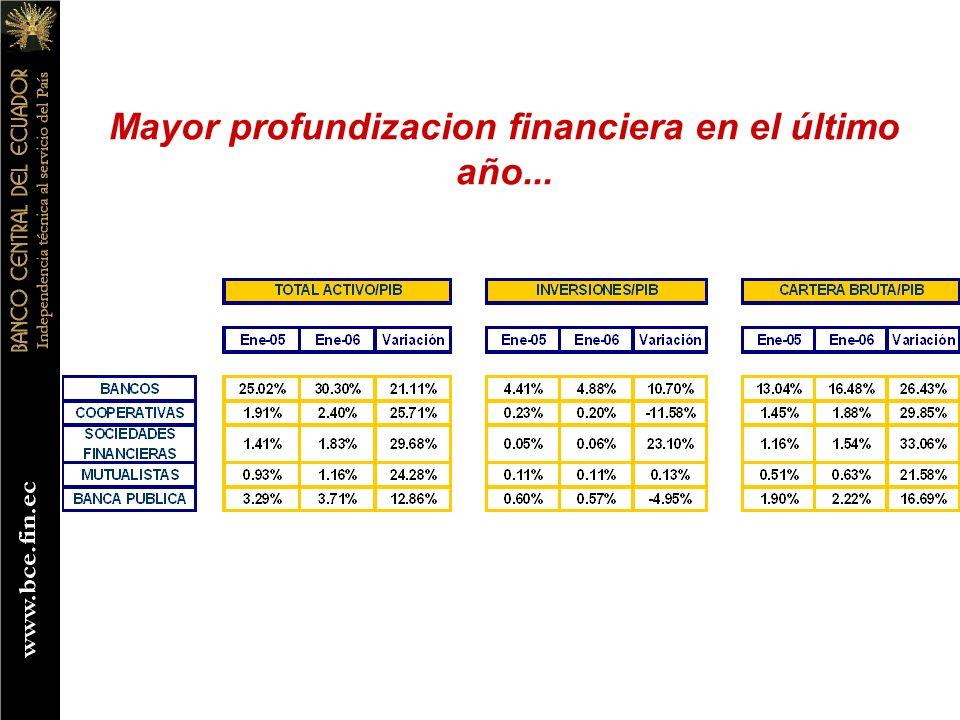 Mayor profundizacion financiera en el último año...