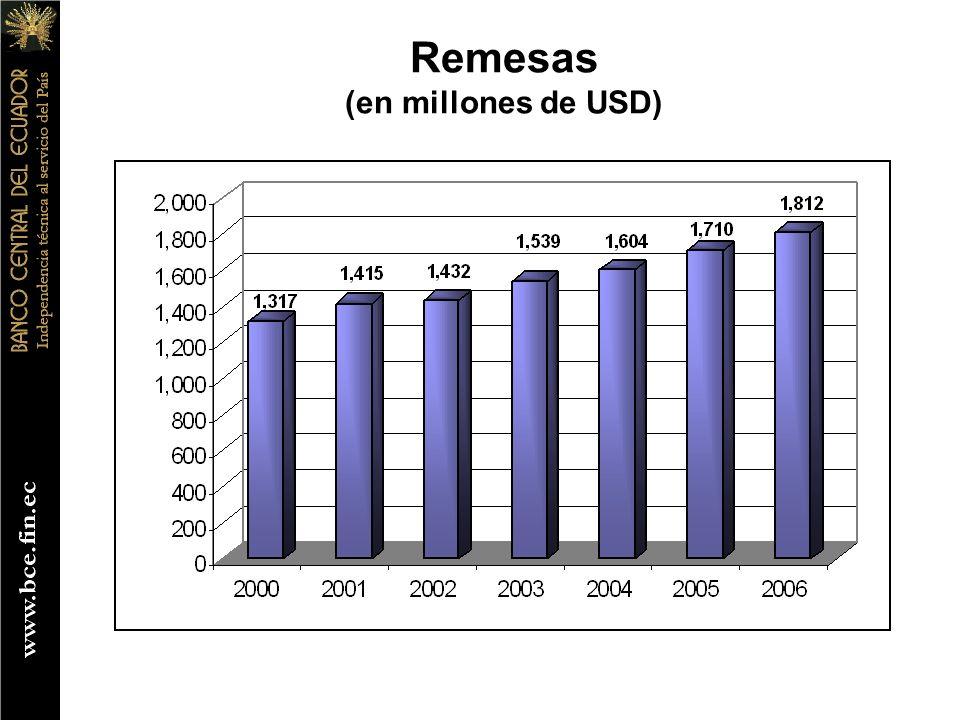 Remesas (en millones de USD)