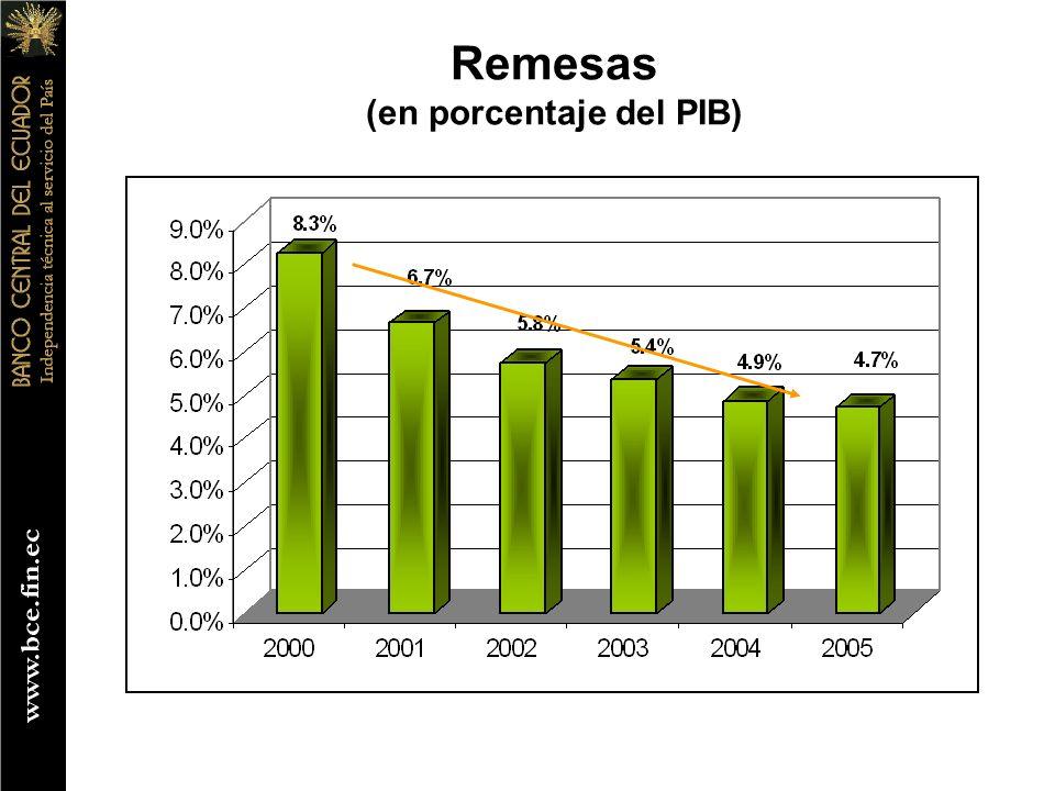 Remesas (en porcentaje del PIB)