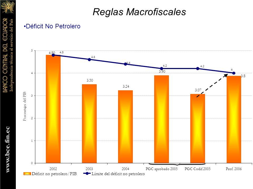 Reglas Macrofiscales Déficit No Petrolero Déficit no petrolero/PIB
