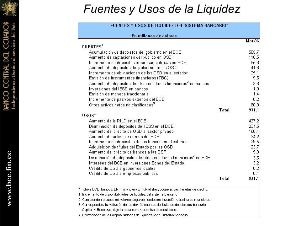 Fuentes y Usos de la Liquidez