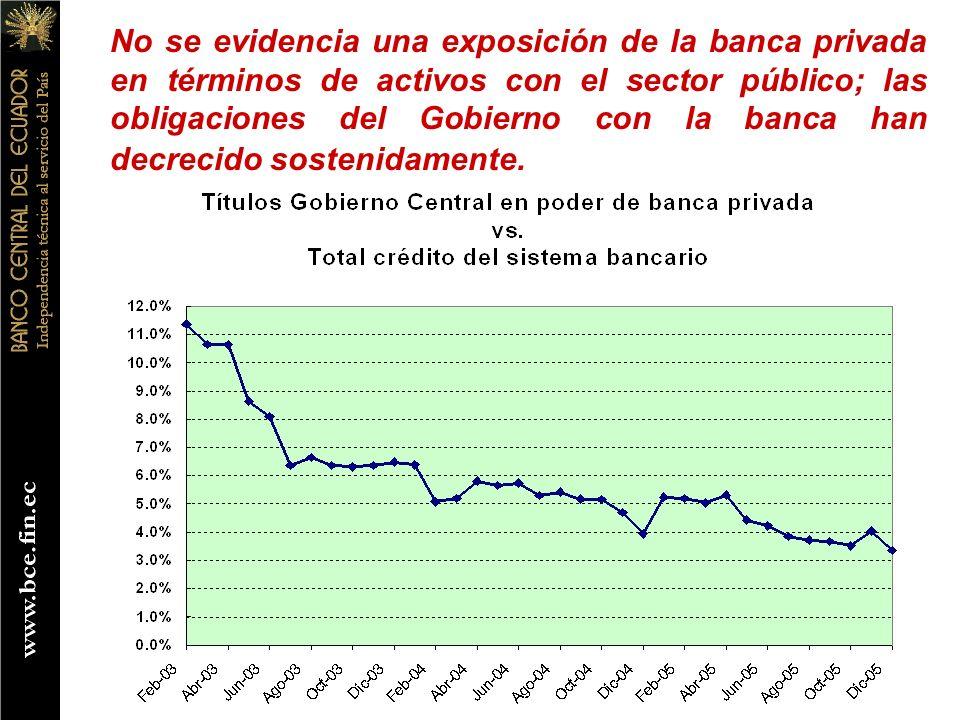 No se evidencia una exposición de la banca privada en términos de activos con el sector público; las obligaciones del Gobierno con la banca han decrecido sostenidamente.