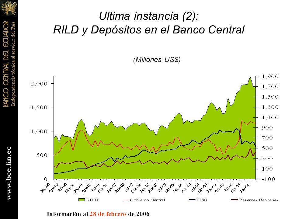 RILD y Depósitos en el Banco Central