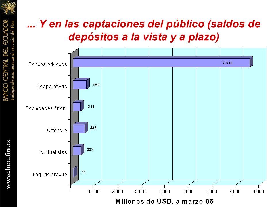 ... Y en las captaciones del público (saldos de depósitos a la vista y a plazo)