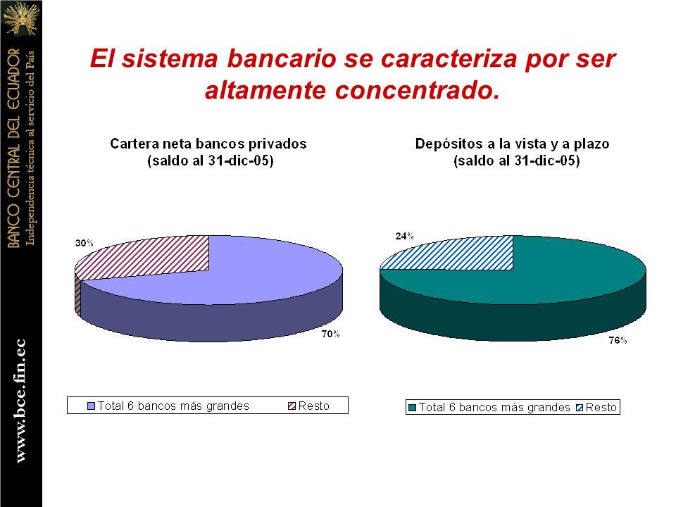 El sistema bancario se caracteriza por ser altamente concentrado.