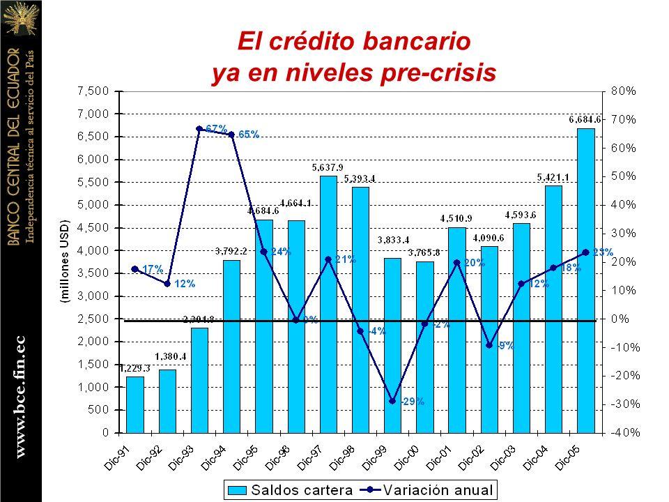 El crédito bancario ya en niveles pre-crisis