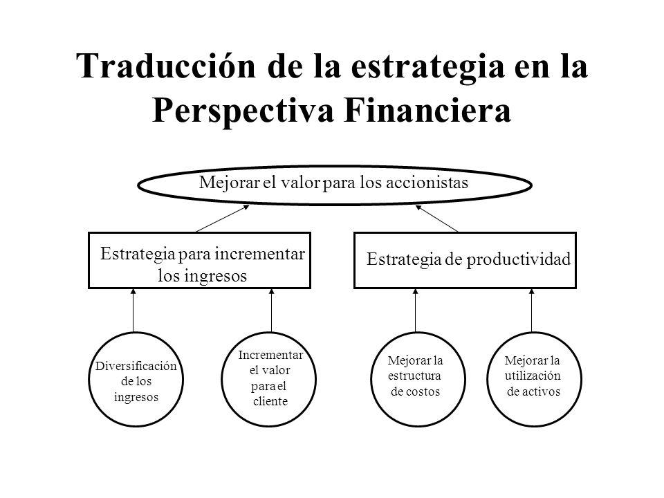 Traducción de la estrategia en la Perspectiva Financiera