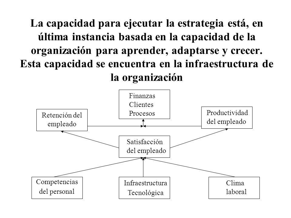 La capacidad para ejecutar la estrategia está, en última instancia basada en la capacidad de la organización para aprender, adaptarse y crecer. Esta capacidad se encuentra en la infraestructura de la organización