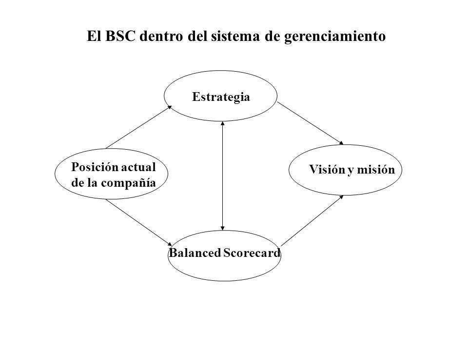 El BSC dentro del sistema de gerenciamiento