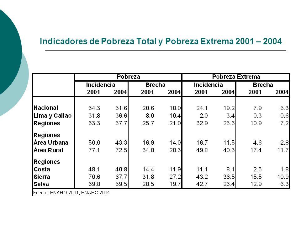 Indicadores de Pobreza Total y Pobreza Extrema 2001 – 2004
