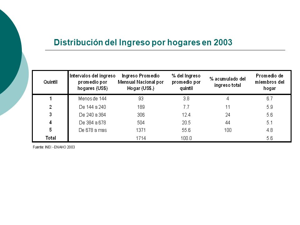 Distribución del Ingreso por hogares en 2003
