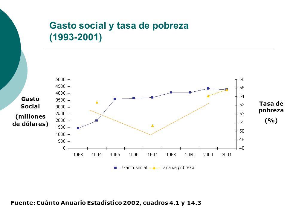 Gasto social y tasa de pobreza (1993-2001)