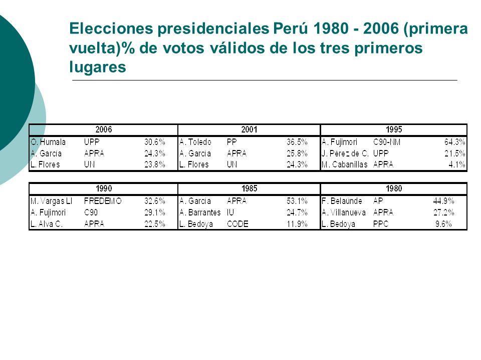 Elecciones presidenciales Perú 1980 - 2006 (primera vuelta)% de votos válidos de los tres primeros lugares