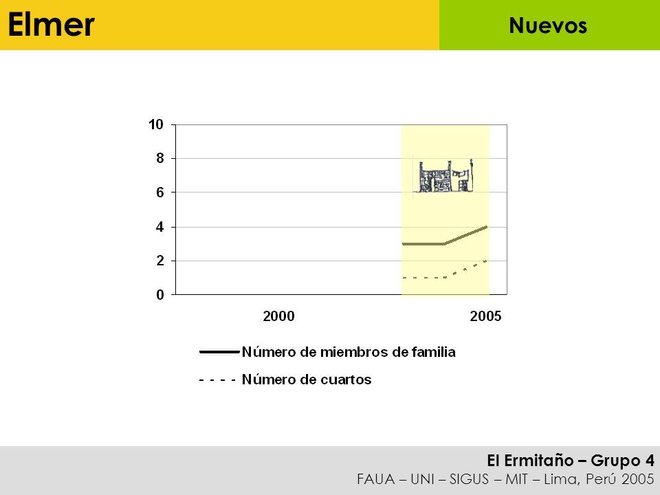 Elmer Nuevos
