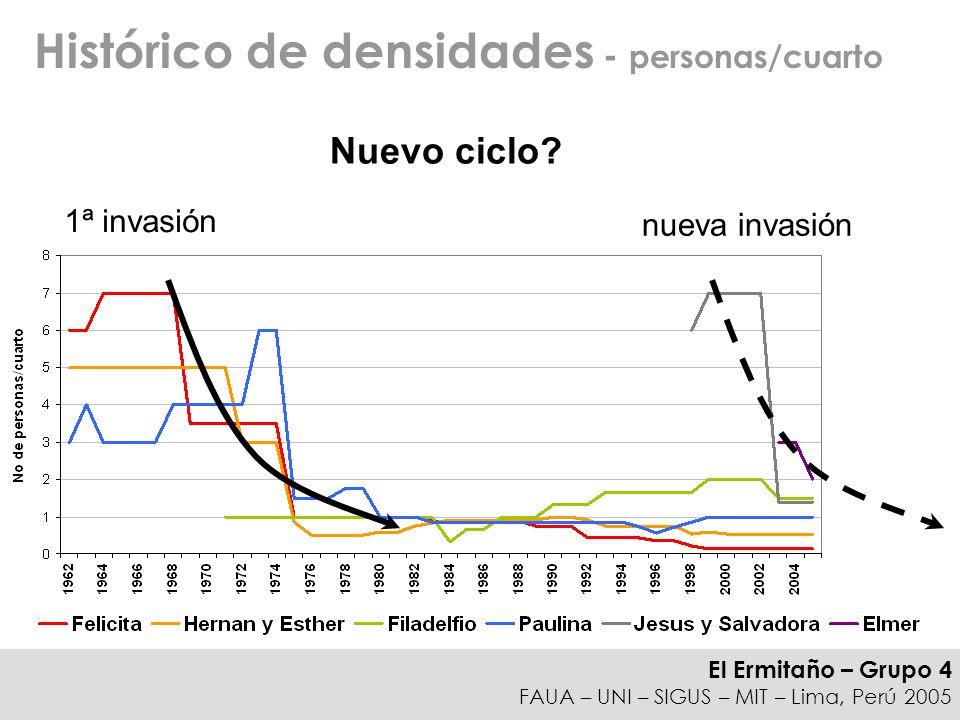 Histórico de densidades - personas/cuarto