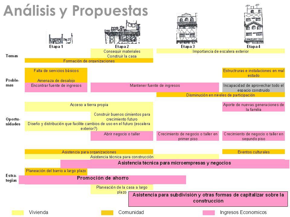 Análisis y Propuestas Vivienda Comunidad Ingresos Economicos